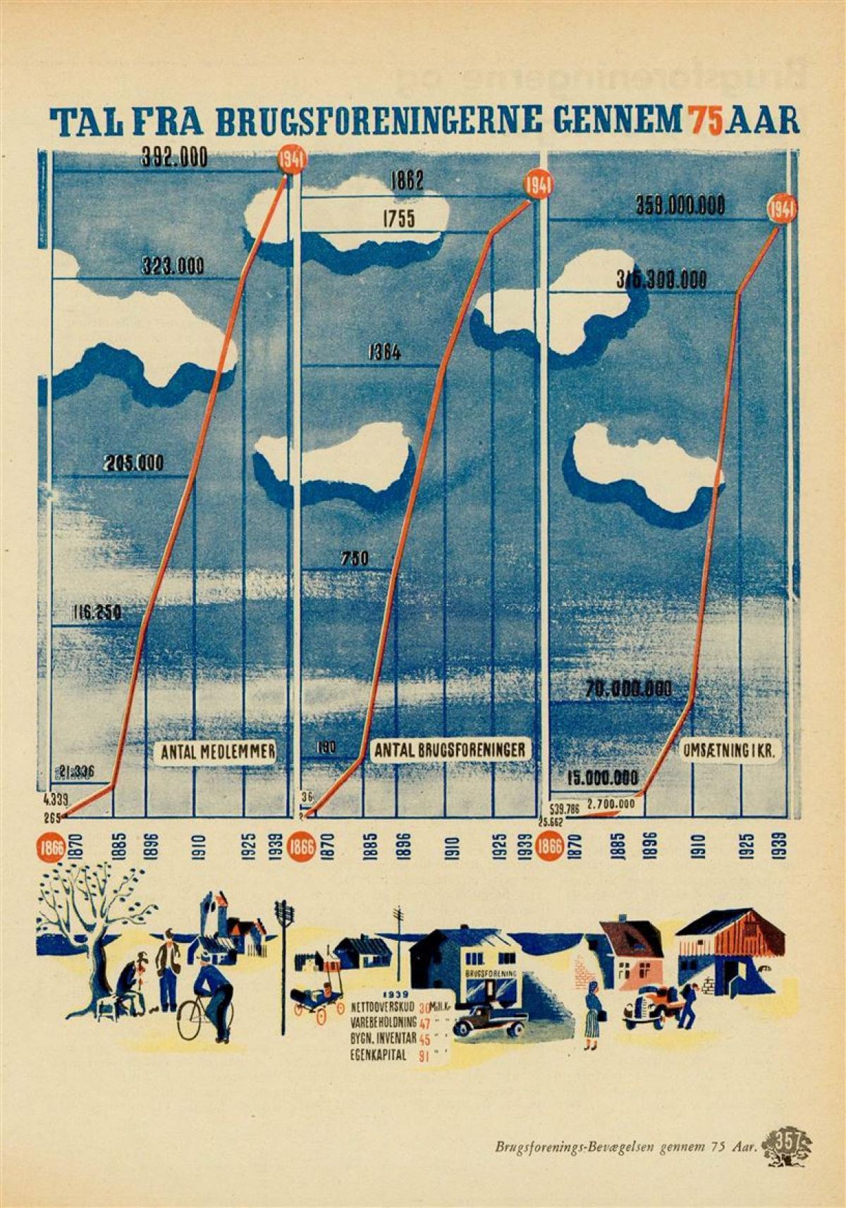75 års tal Samvirke   75 års arbejde i tal 75 års tal